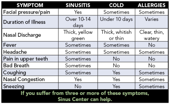 how to know what ttpe of sinuses infection