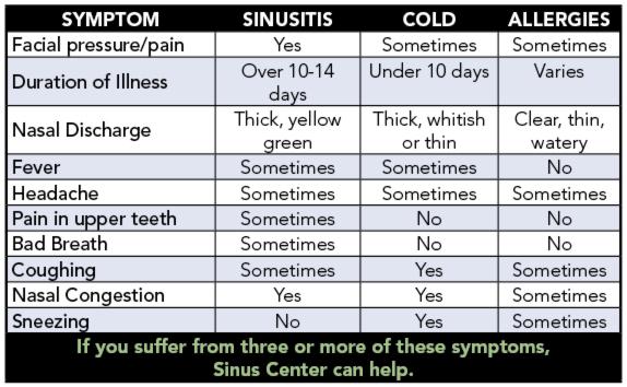 Understanding Sinus Infections Sinusitis Health Life Media