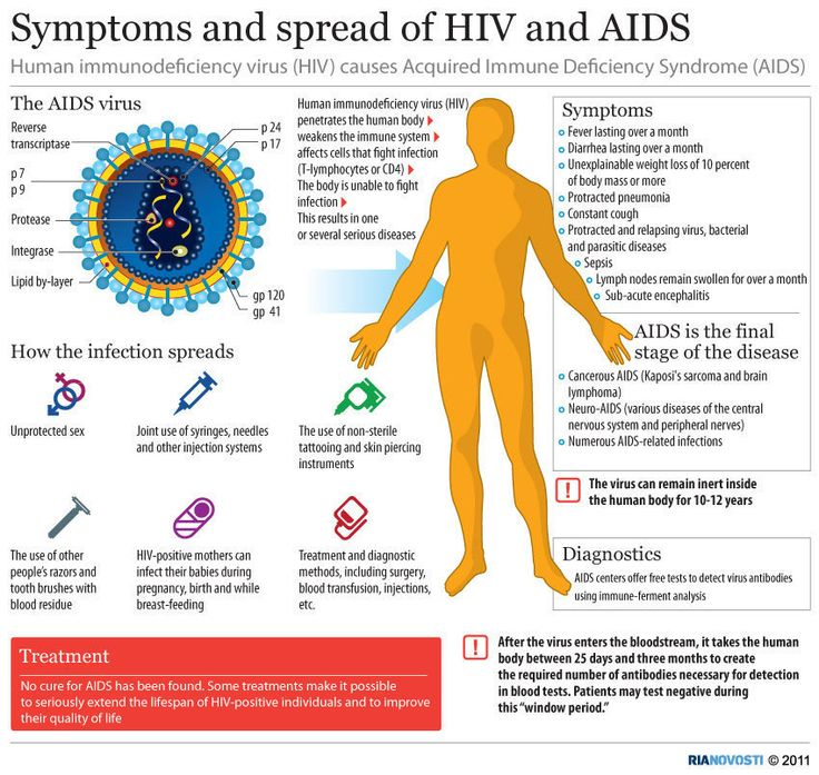 10 Misconceptions About HIV/AIDS | Health Life Media