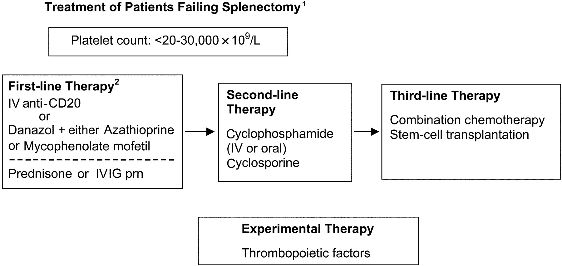 diagnosing and monitoring of thrombocytopenia biology essay Introduction heparin-induced thrombocytopenia (hit) is a life-threatening complication of exposure to heparin (eg, unfractionated heparin, low molecular weight [lmw] heparin) that occurs in a small percentage of patients exposed, regardless of the dose, schedule, or route of administration.