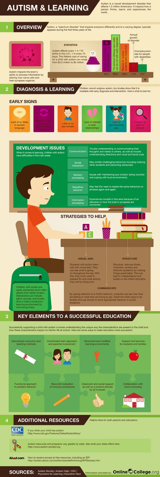 K 12 Education Infographics What is Asperger's Syn...