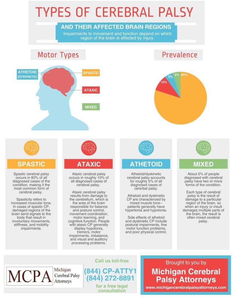 Types-of-Cerebral-Palsy