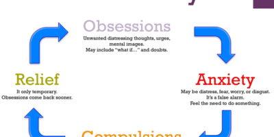 Disturbo ossessivo-compulsivo (OCD) è caratterizzato da paure di pensiero irragionevole e ossessioni che ti portano a fare comportamenti ripetitivi o compulsioni.