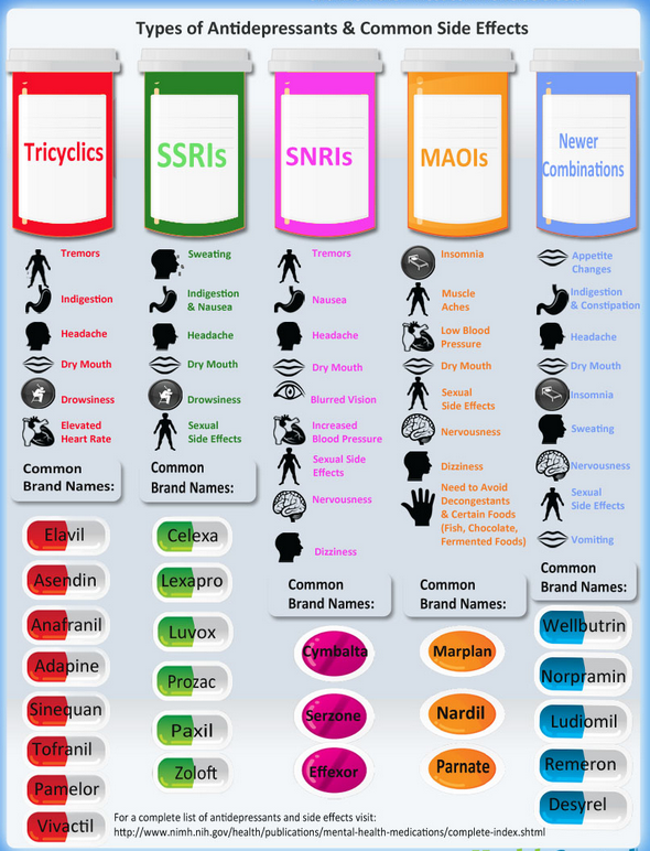 antidepressants-pills-chart
