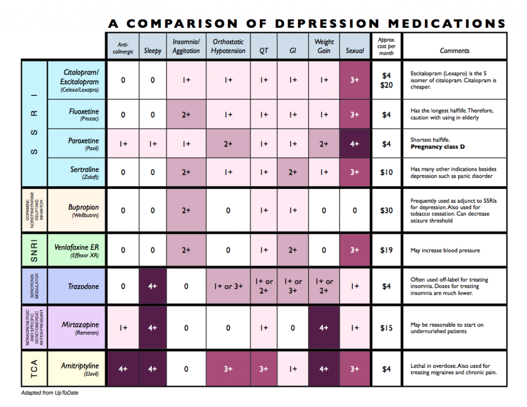 medical-antidepressants