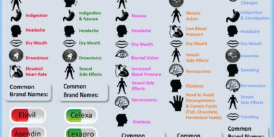 Ci sono più di 20 farmaci che sono autorizzati dalla FDA per il trattamento della depressione. La maggior parte di questi medicinali ha effetti indesiderati unici e potrebbe funzionare diversamente in persone diverse. Pertanto è fondamentale avere una conversazione con il medico su quale dei due è nel tentativo di farlo.