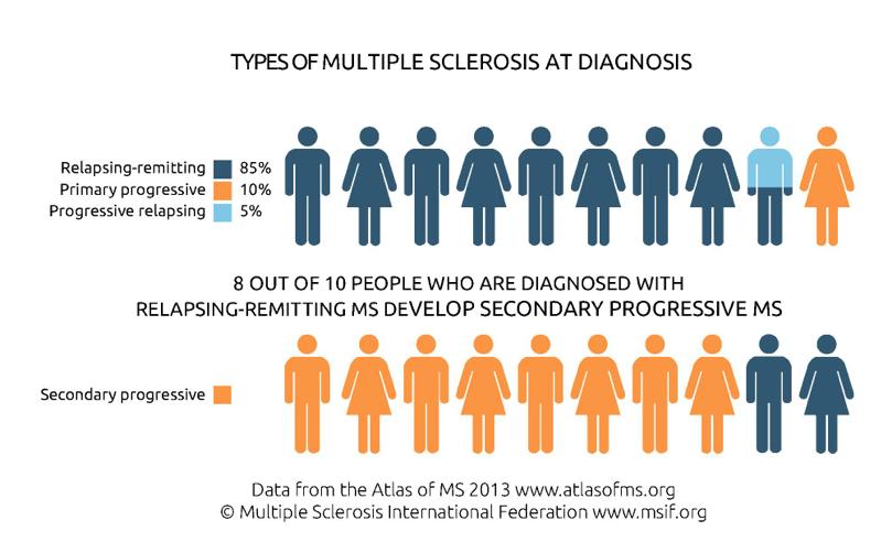 Progressive Relapsing Multiple Sclerosis Health Life Media
