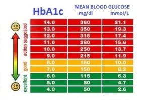 blodsukker niveau diagram