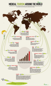 MedicalTourismInfographic