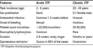 ITP ( Idiopathic Thrombocytopenic Purpura) in Children