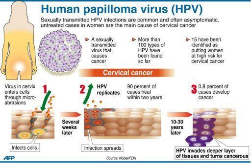 HPVvirus