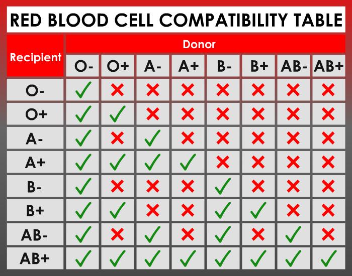 लाल रक्त सेल संगतता-तालिका -1