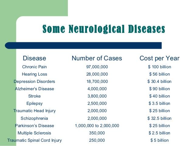 तंत्रिका विज्ञान और तंत्रिका विज्ञान-रोगों-powerpoint प्रस्तुति-4-638