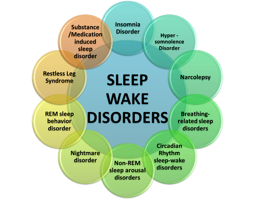 http://healthlifemedia.com/healthy/wp-content/uploads/2016/04/sleep-disorders.png