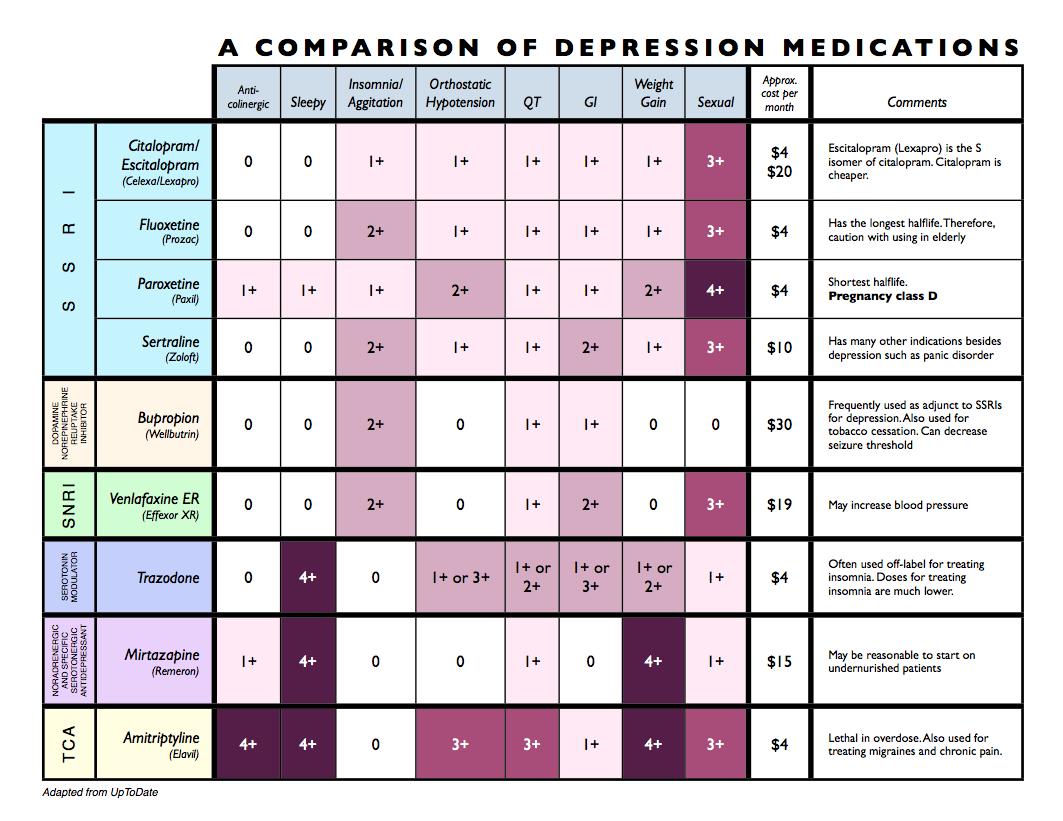 Medical Antidepressants