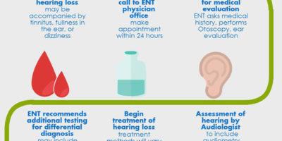 Sensorineural ear loss | Health Life Media