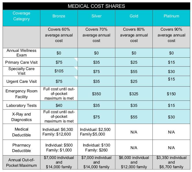 California Medical Care Coverage   Health Life Media