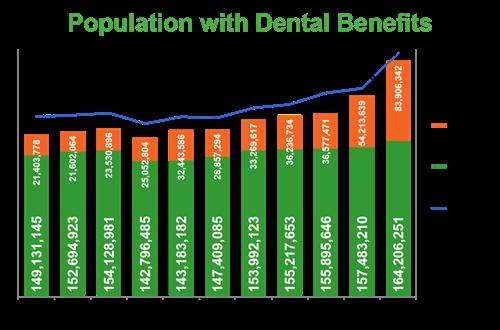 치과 보험, 치과 보험, 치과 치료